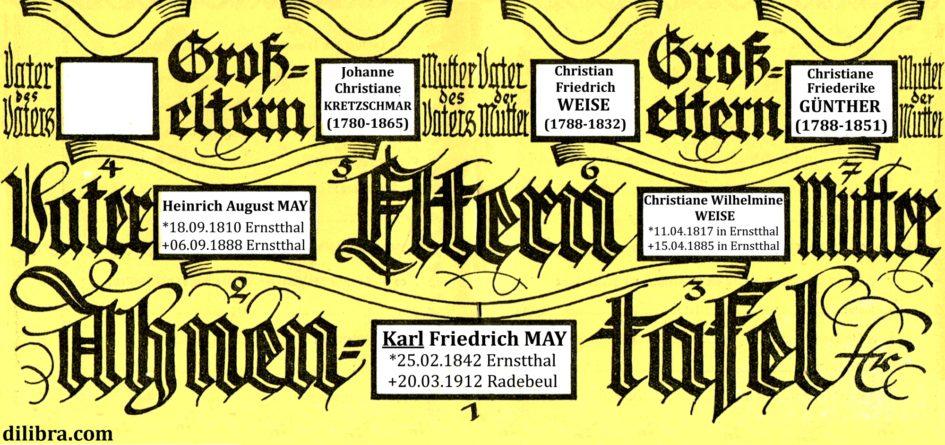 Karl MAY 945x445 - Weise, Radebeul, May, Kretzschmar, Karl May, Günther, Ernstthal